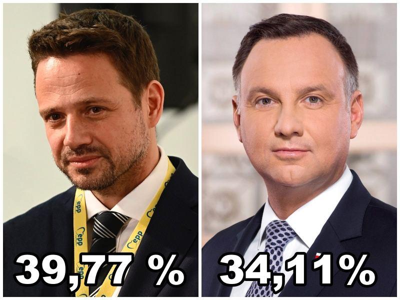 Wyniku wyborów na Prezydenta RP w skali powiatu piaseczyńskiego